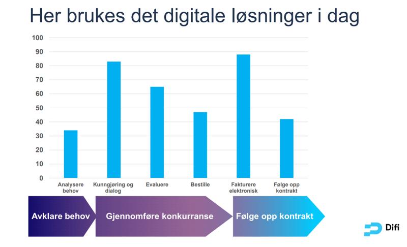 Bruk av digitale verktøy i offentlige anskaffelser. Kilde: EHF-konferansen 2019, Difi