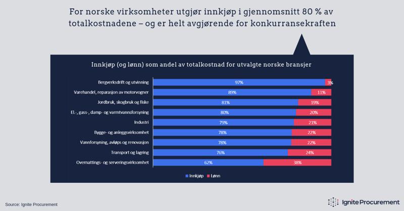 Innkjøpskostnader for utvalgte norske bransjer