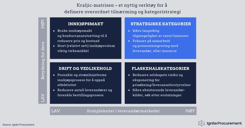 Kraljic-matrisen og strategiske kategorier