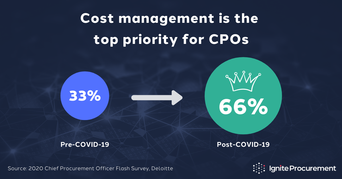 Deloitte CPO Flash Survey 2020: Cost management is the top priority for CPOs