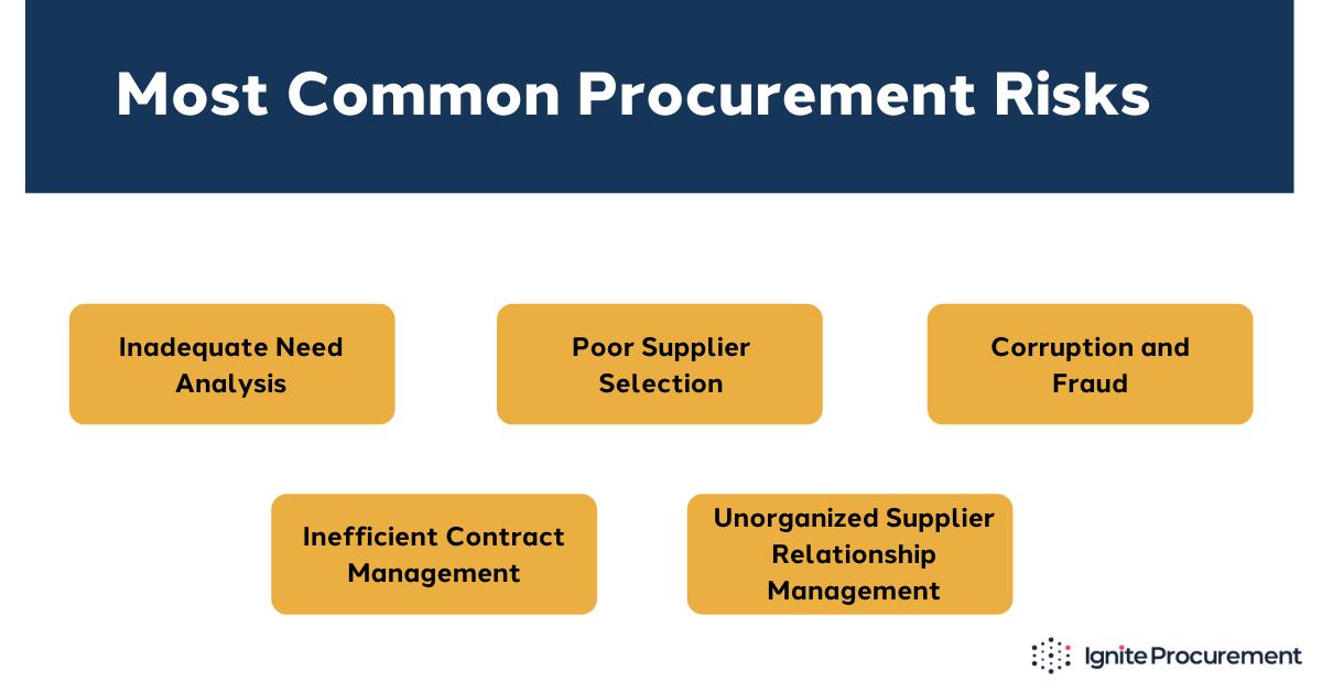common-procurement-risks