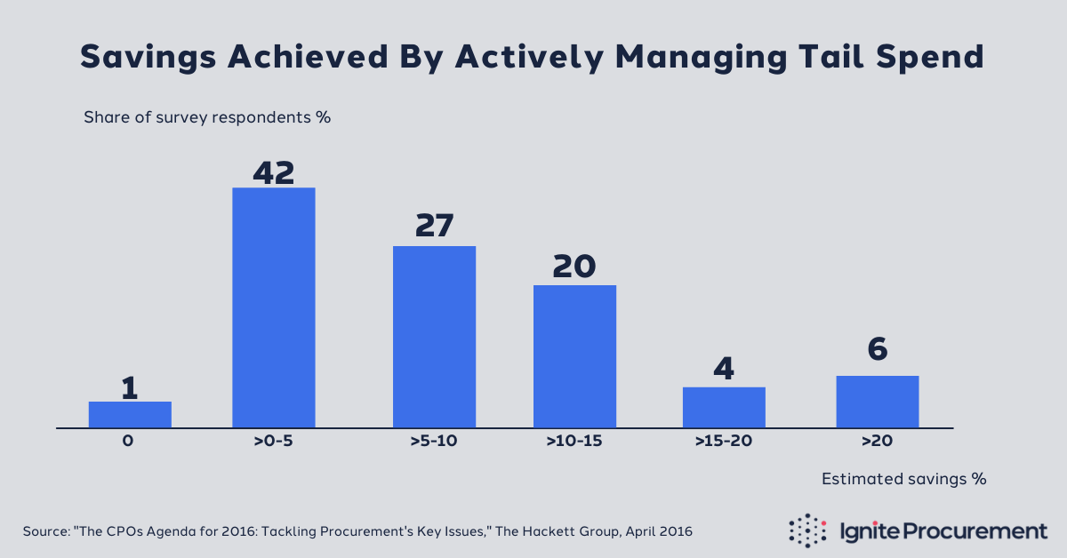 companies-that-actively-manage-tail-spend-realize-significant-savings