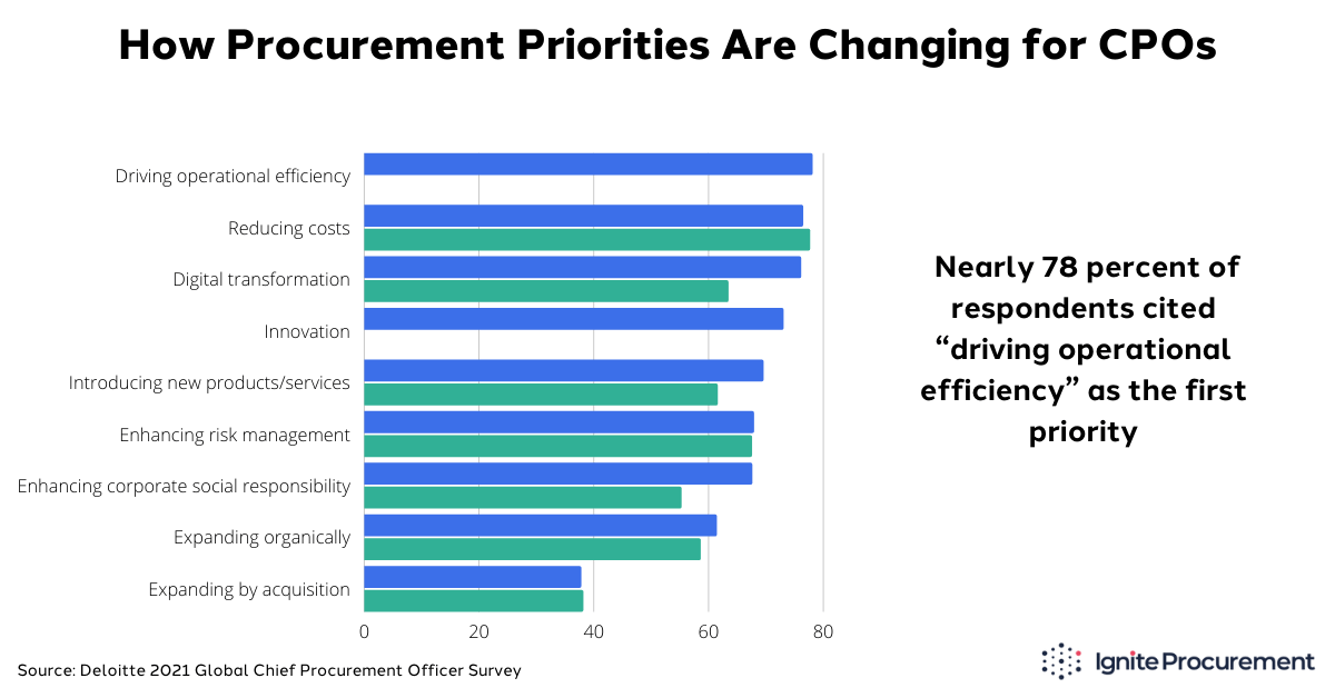 how-procurement-priorities-are-changing-for-cpos