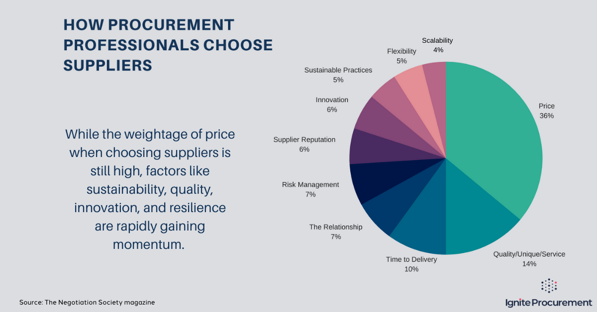 how-procurement-professionals-choose-suppliers