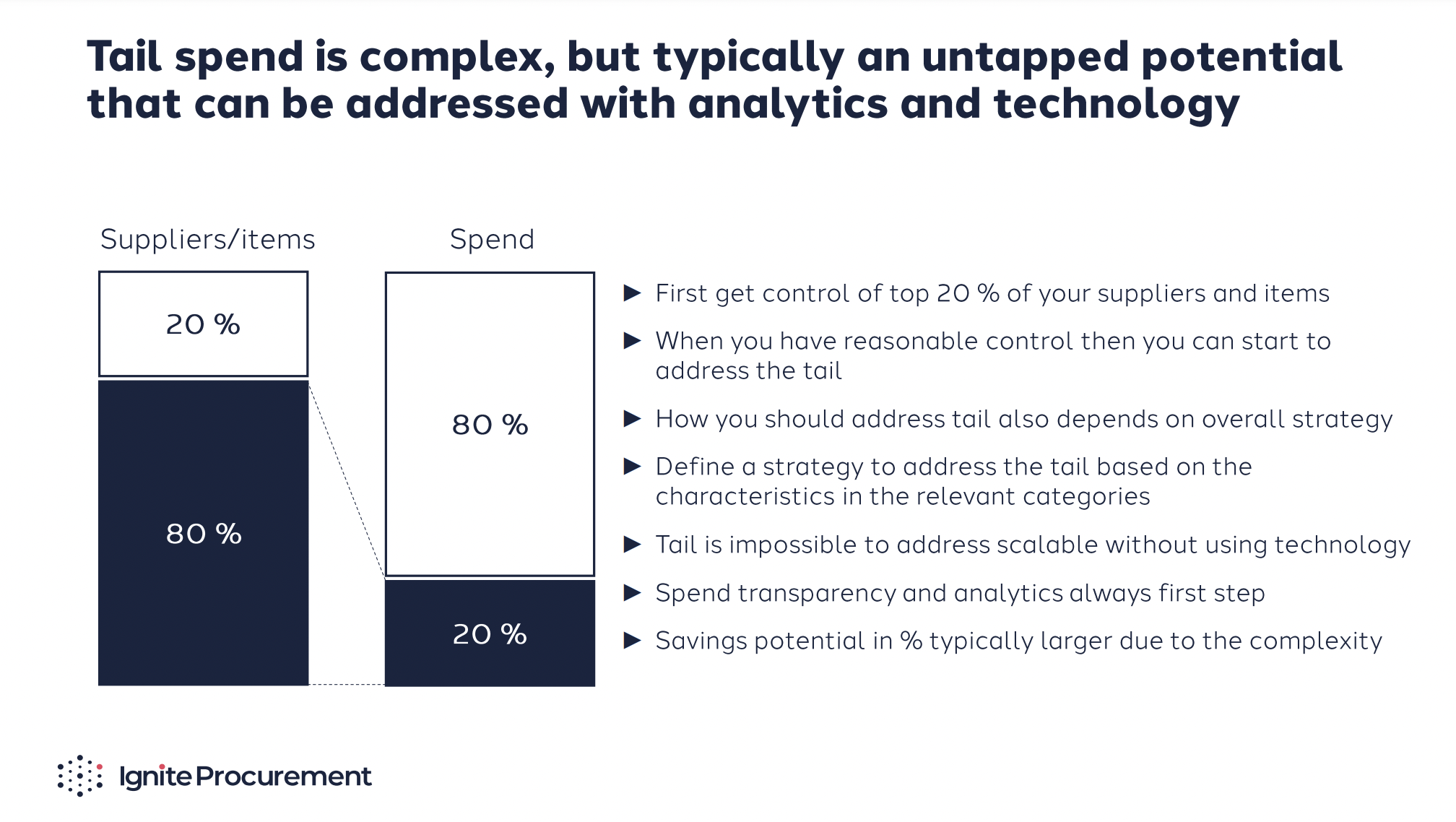 pareto-principle-for-identfying-tail-spend
