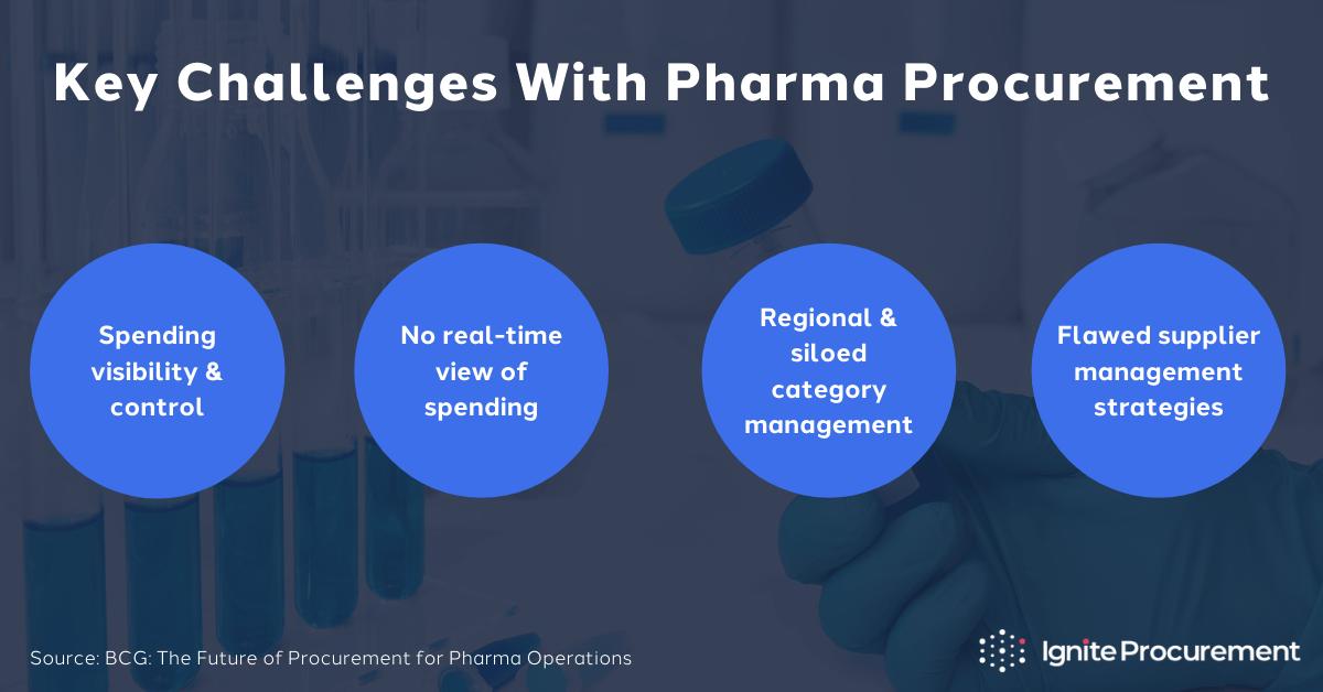 pharma-procurement-challenges (1)