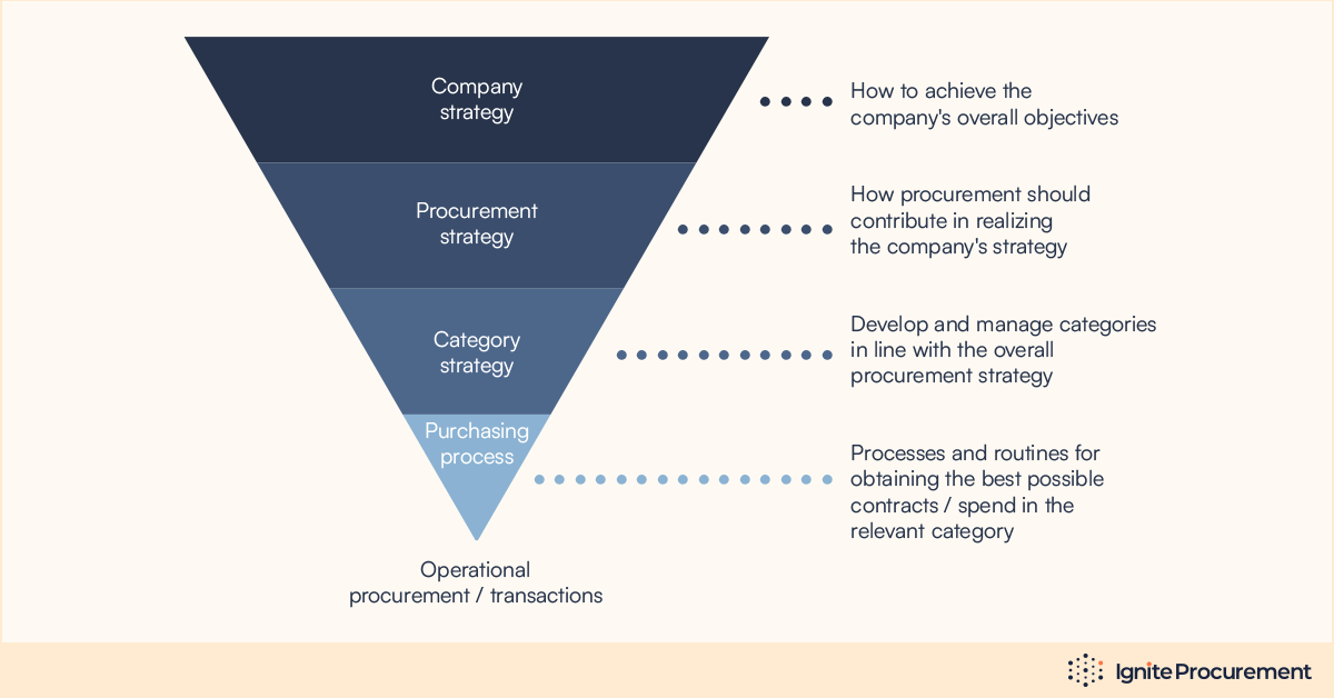 procurement-initiaves-to-support-your-procurement-and-category-strategies