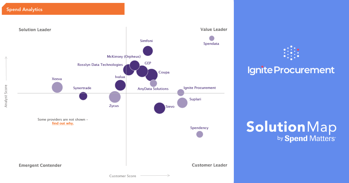 SolutionMap ranking Fall 2020: Spend & Procurement Analytics - Nimble persona