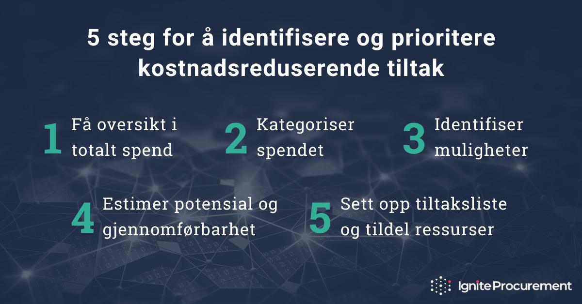 5 steg for å identifisere og prioritere kostnadsreduserende tiltak