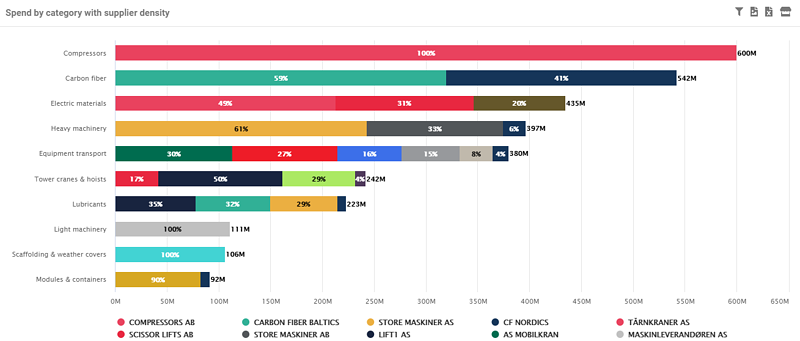 Ignite Procurement screenshot - Spend by category with supplier density