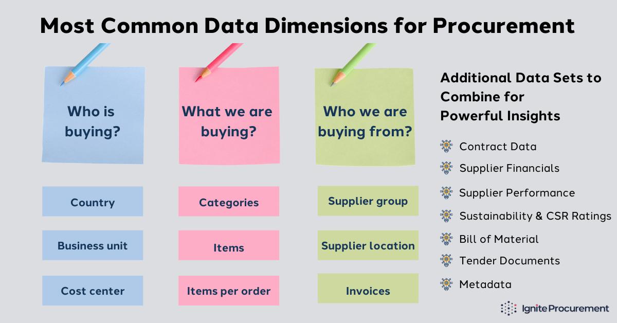 most-common-data-dimensions-for-procurement