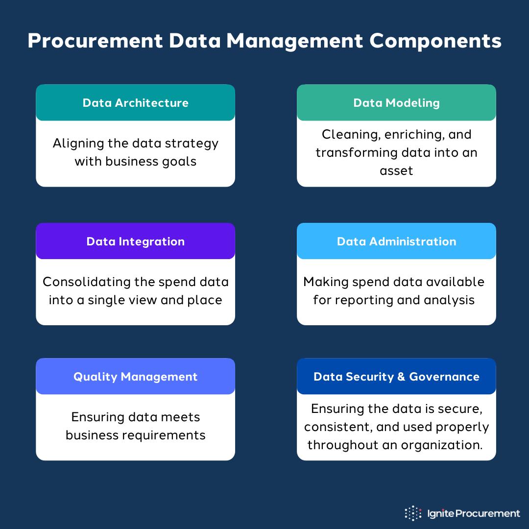 procurement-data-management-components