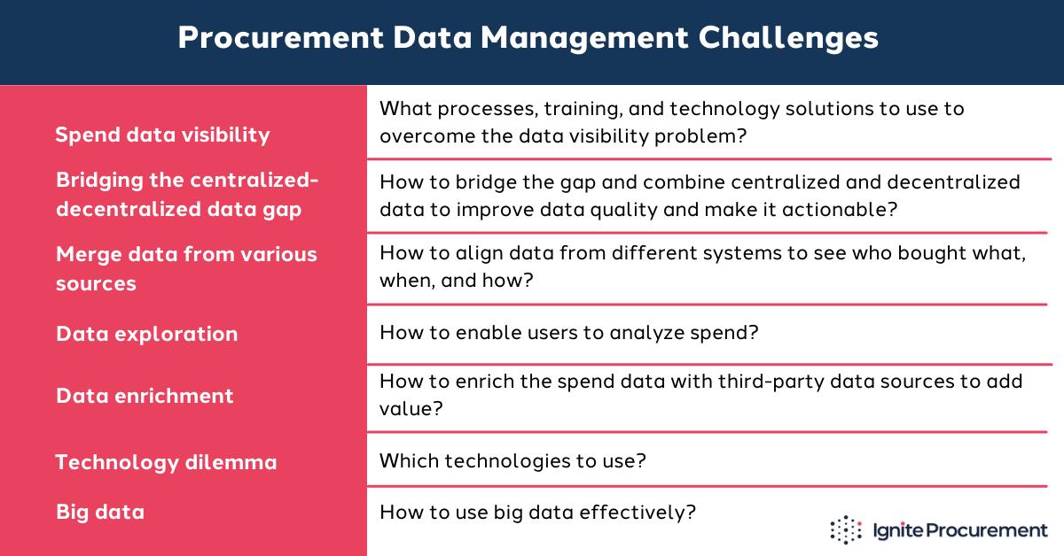 procurement-spend-data-management-challenges
