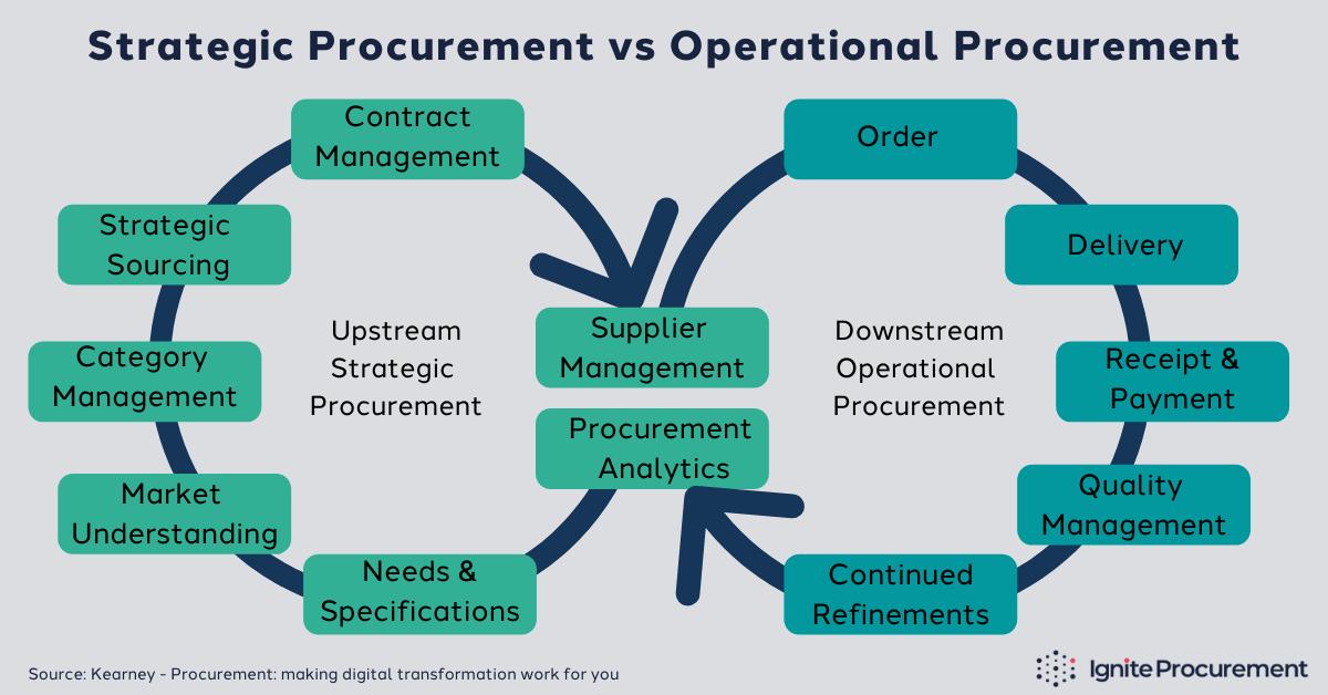 strategic-procurement-vs-operational-procurement-infographic (1)