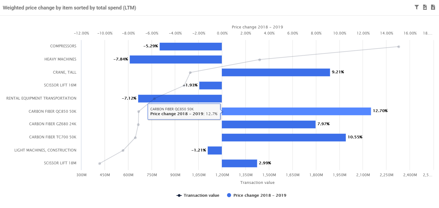 Ignite Procurement screenshot: Weighted price changes by items