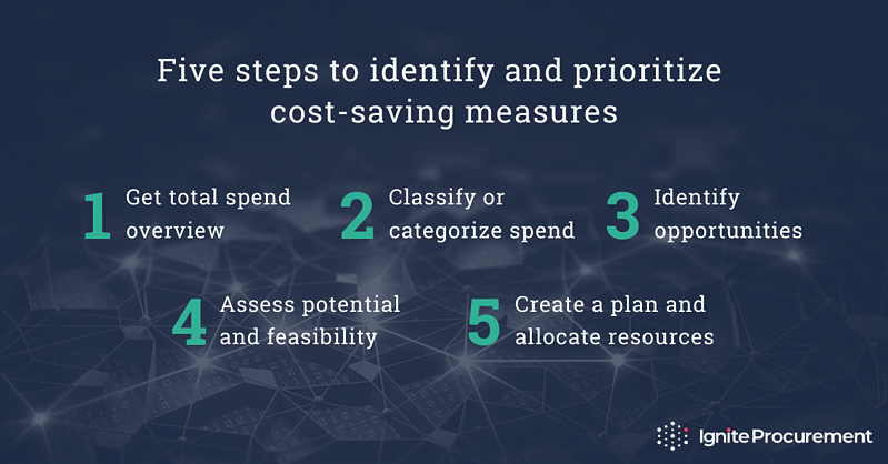 5 steps to identify and prioritize cost-saving measures