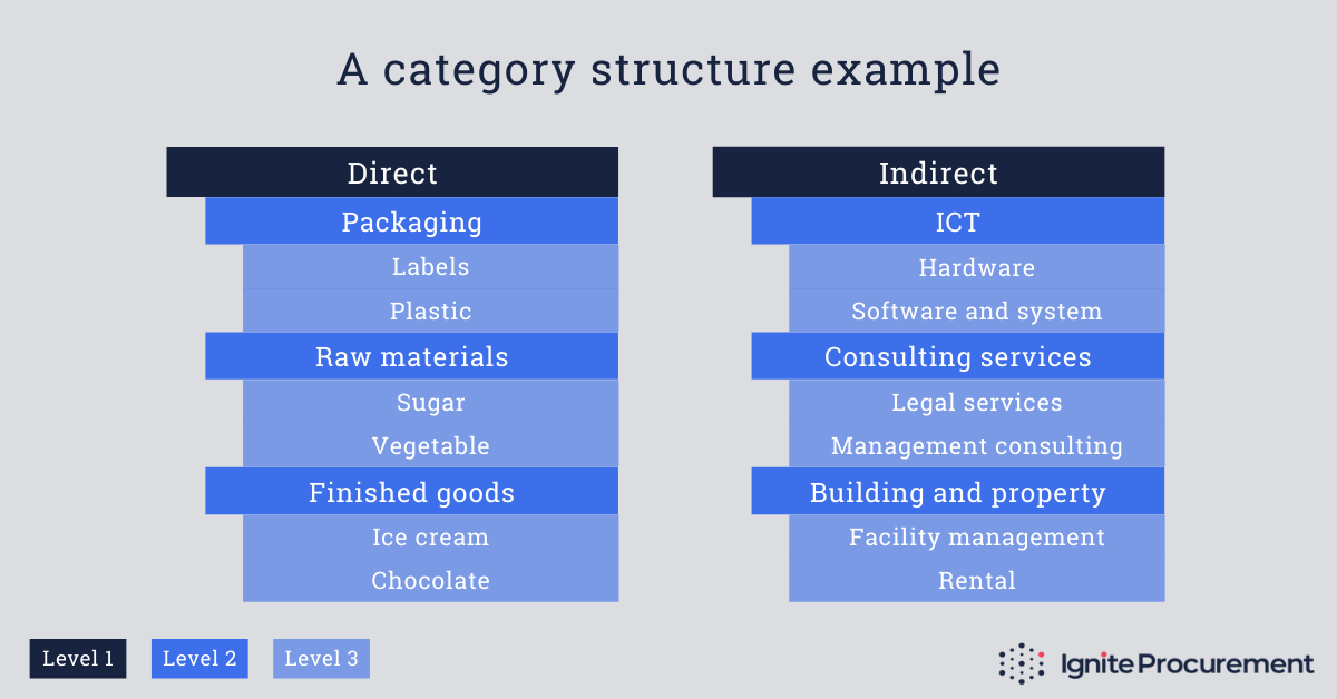 Category structure - example