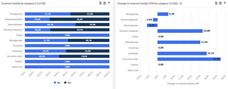 Contract utilization by spend categories