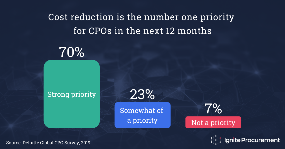 Cost reduction is the number one priority for CPOs in the next 12 months