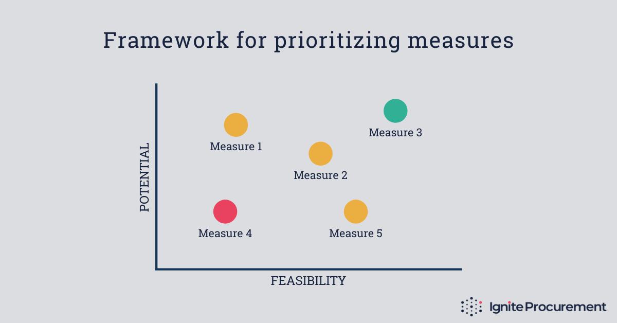 Framework for prioritizing measures
