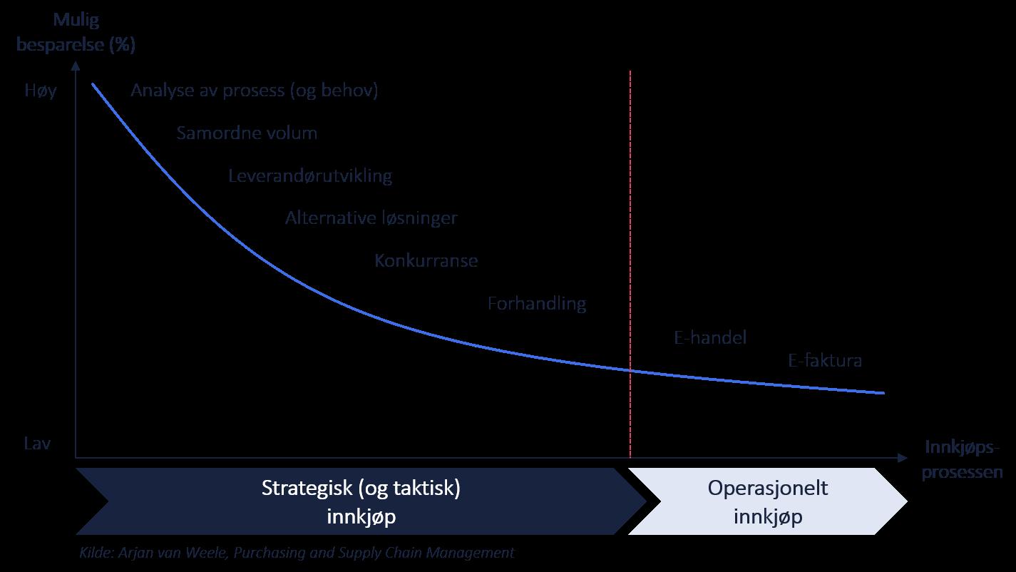 Innkjøpsprosessen og mulige besparelser i offentlig sektor. Kilde: Arjan van Weele, Purchasing and Supply Chain Management