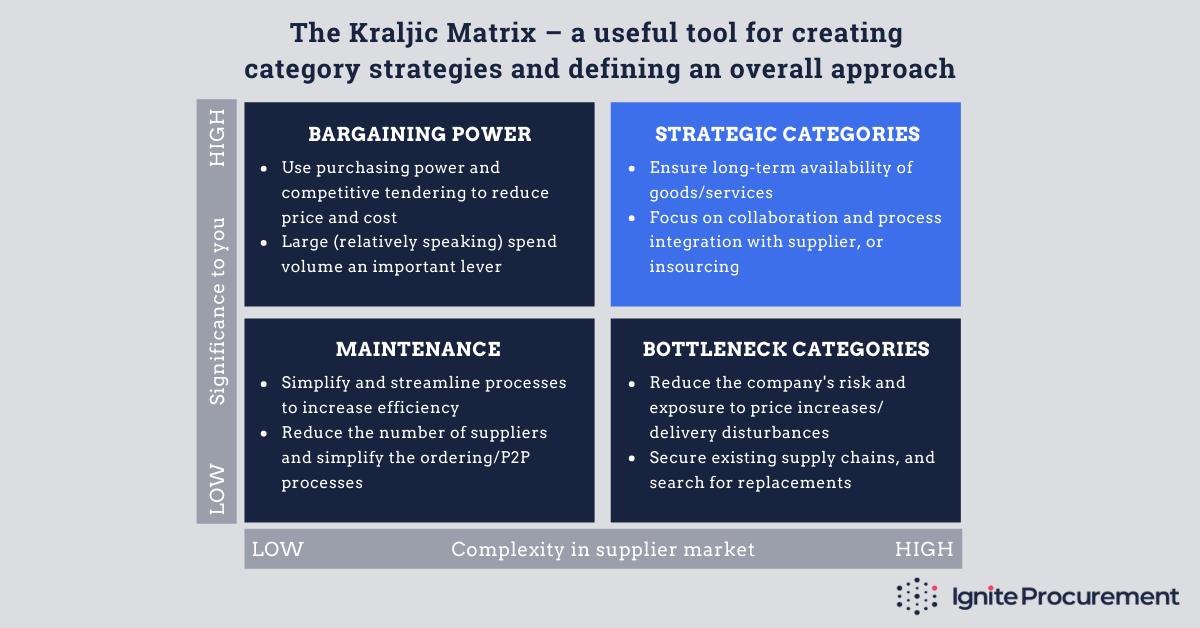 The Kraljic Matrix and Strategic Categories