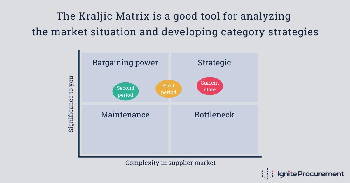 Kraljic matrix - simplified version