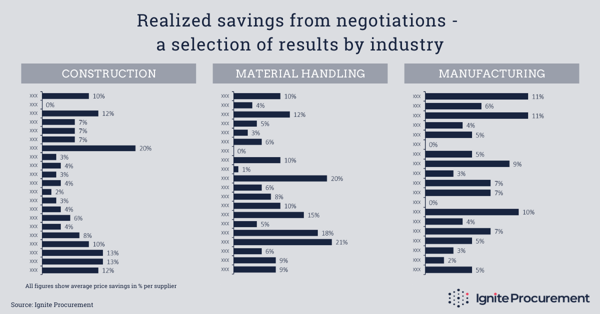 Realized savings from negotiations - a selection of results by industry