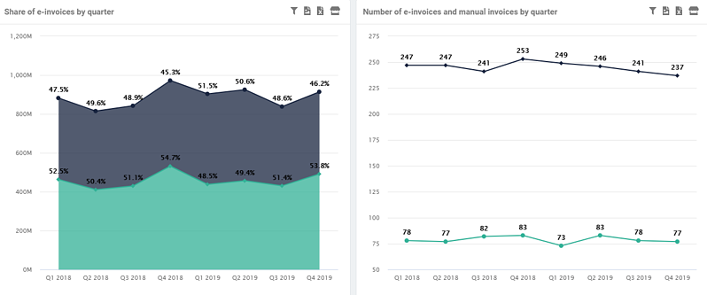 Share and number of e-invoices and manual invoices by quarter