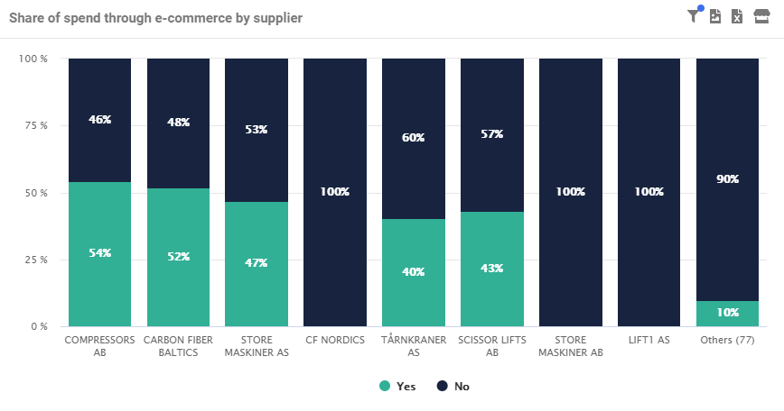 Share of spend through e-commerce by suppliers