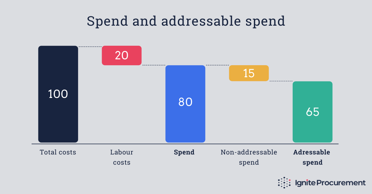 The linkage between total costs, spend and addressable spend