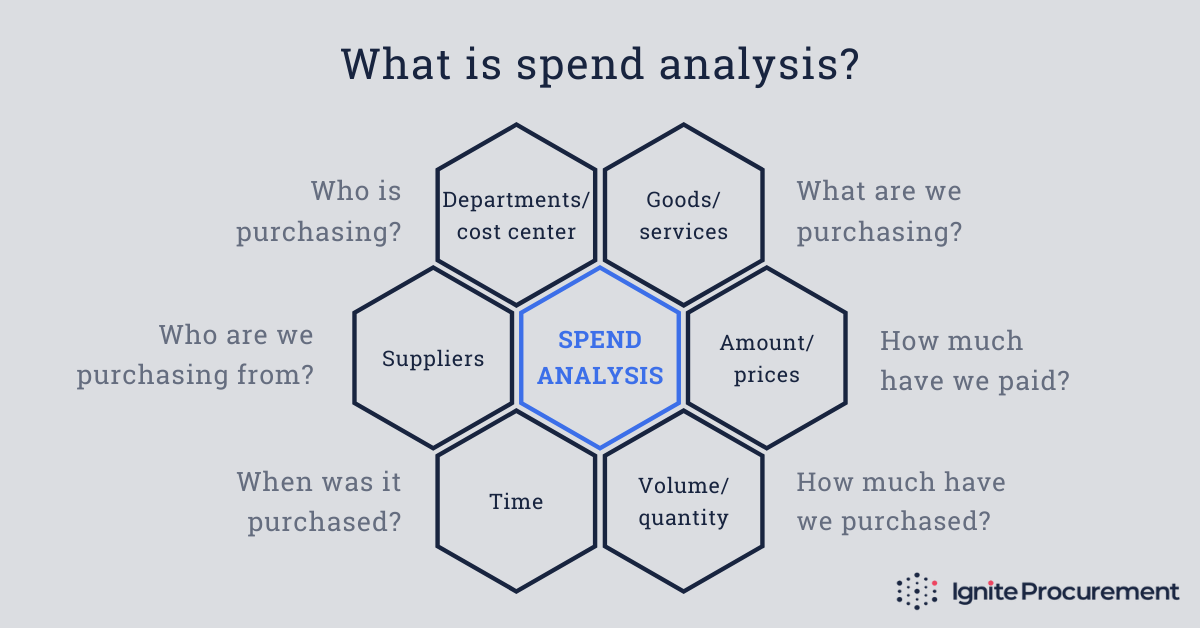 What is spend analysis?