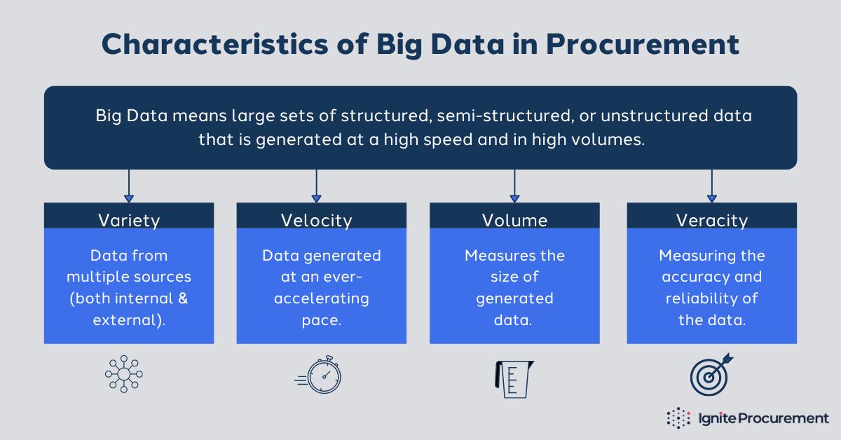 characteristics-of-big-data-in-procurement
