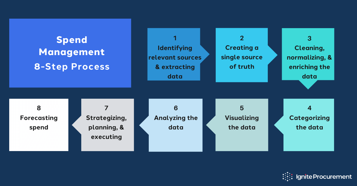spend-management-process