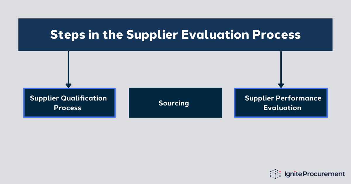 the-supplier-evaluation-process