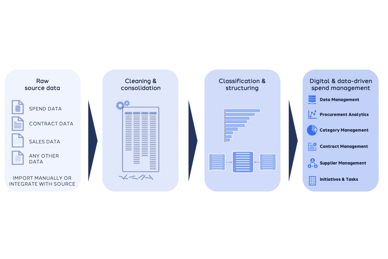 Ignite Procurement - Connect, clean, and transform your data into actionable insights